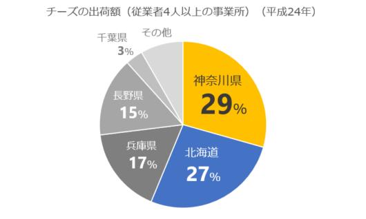 グラフ 作成 円