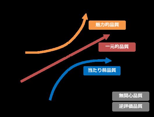 品質の分類_狩野モデル