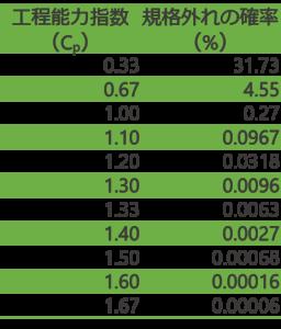 工程能力指数と規格外れの確率の相関