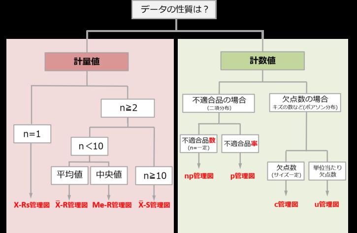 管理図選定フロー