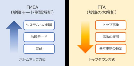 FMEAとFTA