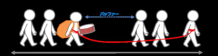 ドラムバッファーロープ