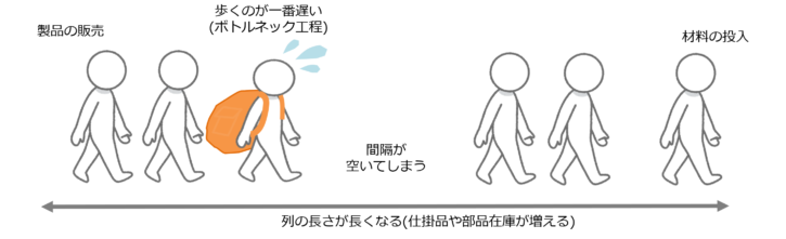 TOCハイキングの例-スループットとボトルネック