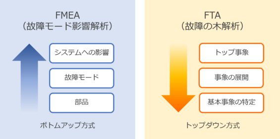 FMEA(故障モード影響解析)のやり方と特徴 | KnowledgeMakers